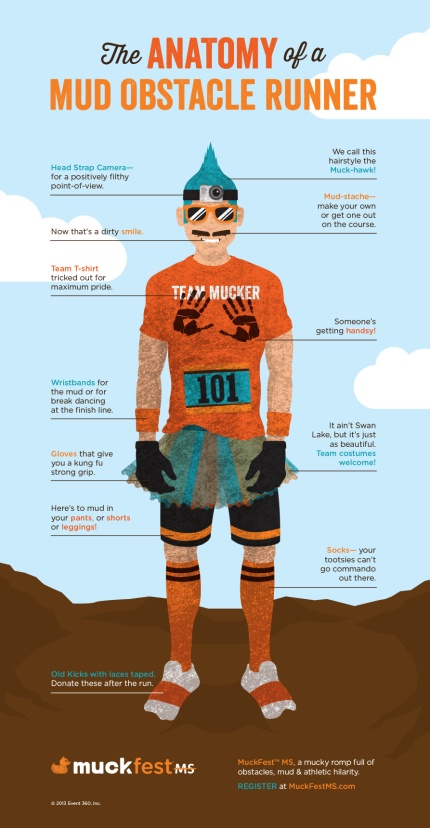 Anatomy of a Mud Obstacle Runner
