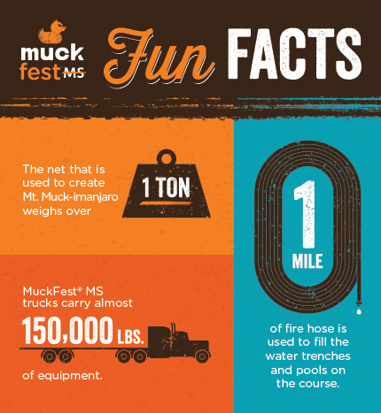 These are fun facts about the MuckFest MS course.